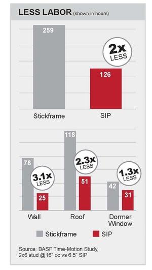 SIPA-Labor-Savings chart