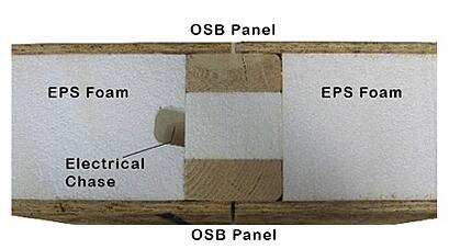 Thermal post in SIP wall panel