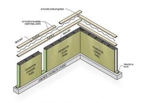 Enercept SIP foundation panels