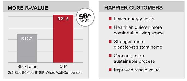 happy customer R-Value Chart